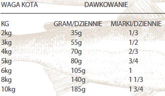 Dawkowanie karmy Nutram Total Grain Free Salmon dla kotó
