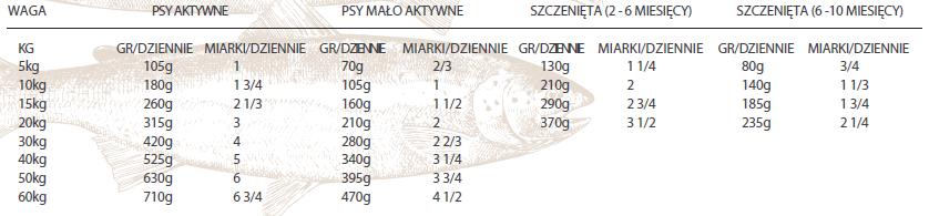 Dawkowanie Nutram Total Grain Free Salmon