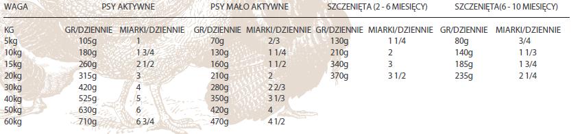 Dawkowanie Nutram Total Grain Free Turkey