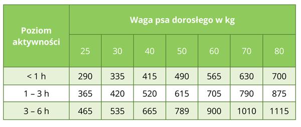 Tabela dawkowania Biomill Maxi Lamb