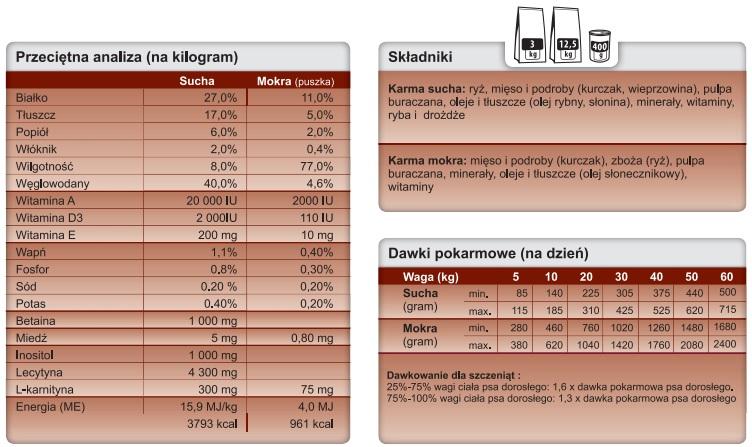 Trovet Hepatic HLD tabela