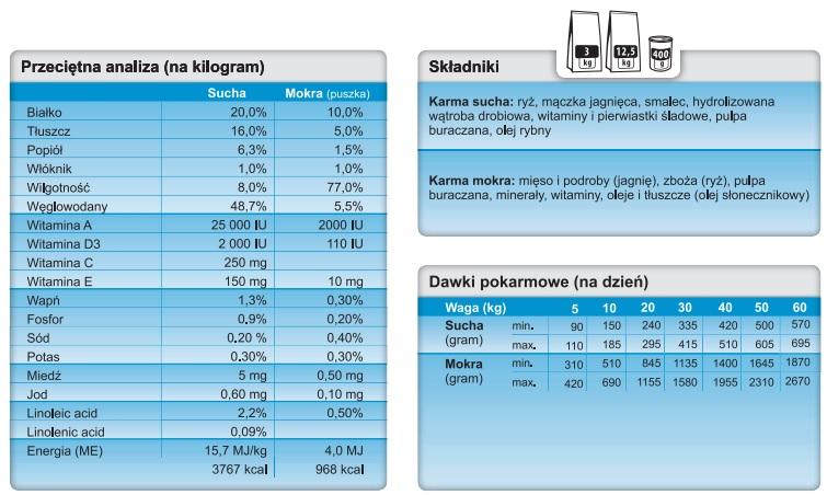 Trovet Hypoallergenic Lamb tabela