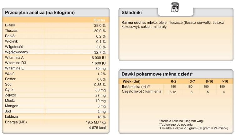 Tabela Trovet Puppy Milk