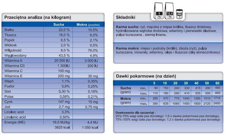 Trovet Hypoallergenic Rabbit RRD tabela